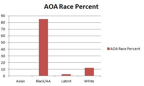 AOA_bar_chart