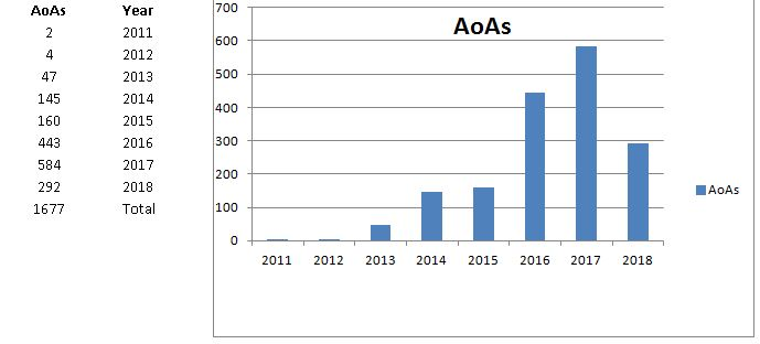 AoA_by_year