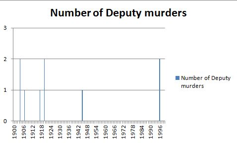 murder_graph